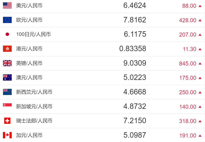 今日人民币汇率:人民币对美元汇率中间价报6.4624元 下调88个基点