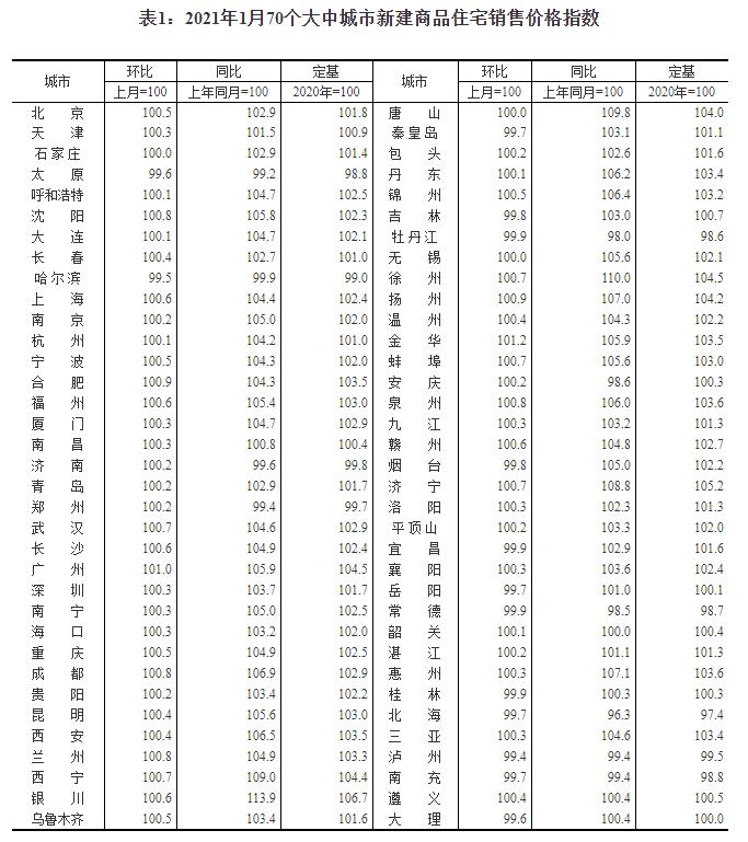 1月70城房价环比涨幅较上月有所扩大 北上广深环比普涨