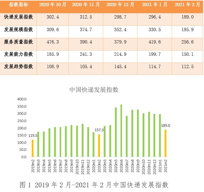 2月中国快递发展指数同比提高20.2%